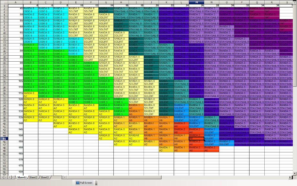 Cambi vela - tabella dei cambi vela (Class40 - Global Ocean Race)