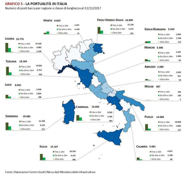 La portualità in Italia