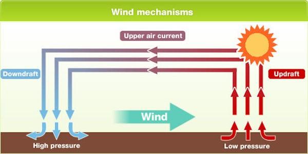 Meteorologia - Come nasce il vento