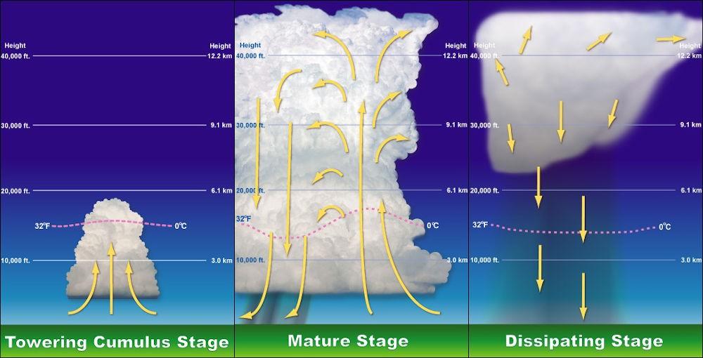 Meteorologia - La circolazione d'aria in una nuvola