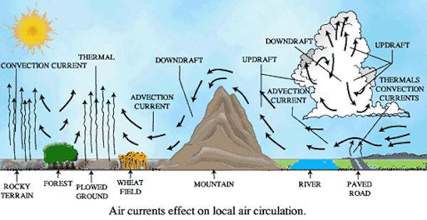 Meteorologia - La circolazione d'aria locale