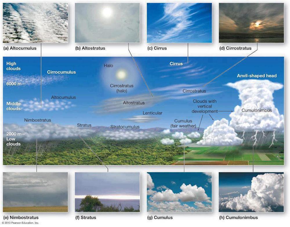 Meteorologia - La classificazione delle nuvole