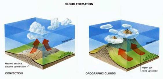 Meteorologia - La formazione delle nuvole