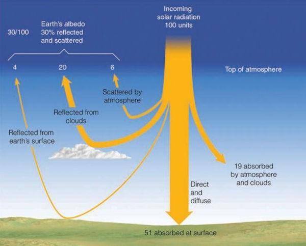Meteorologia - L'assorbimento dei raggi solari