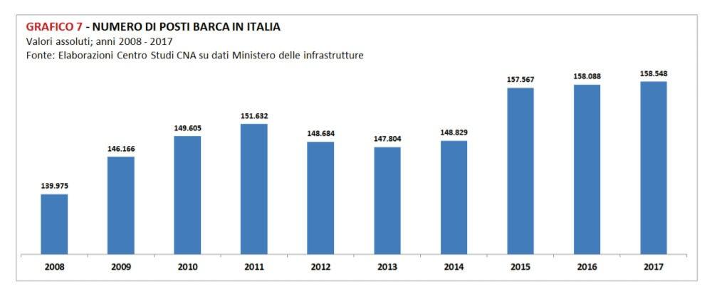 Numero posti barca in Italia