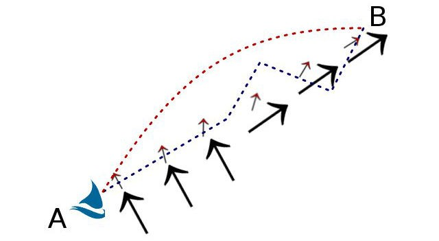 Ottimizzare la rotta - Rotta calcolata dal software