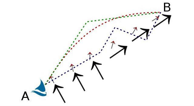 Ottimizzare la rotta - Rotta ottimale