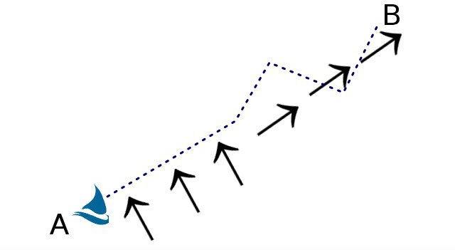 Ottimizzare la rotta - Strategia passiva