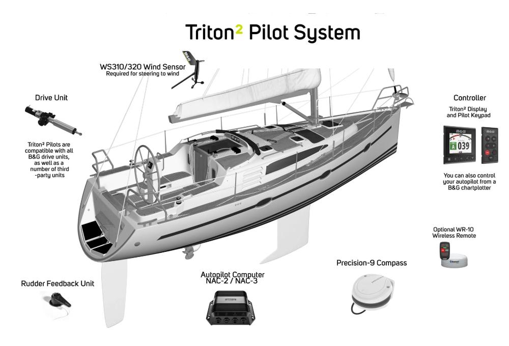 Autopilota B&G Triton2 Pilot System