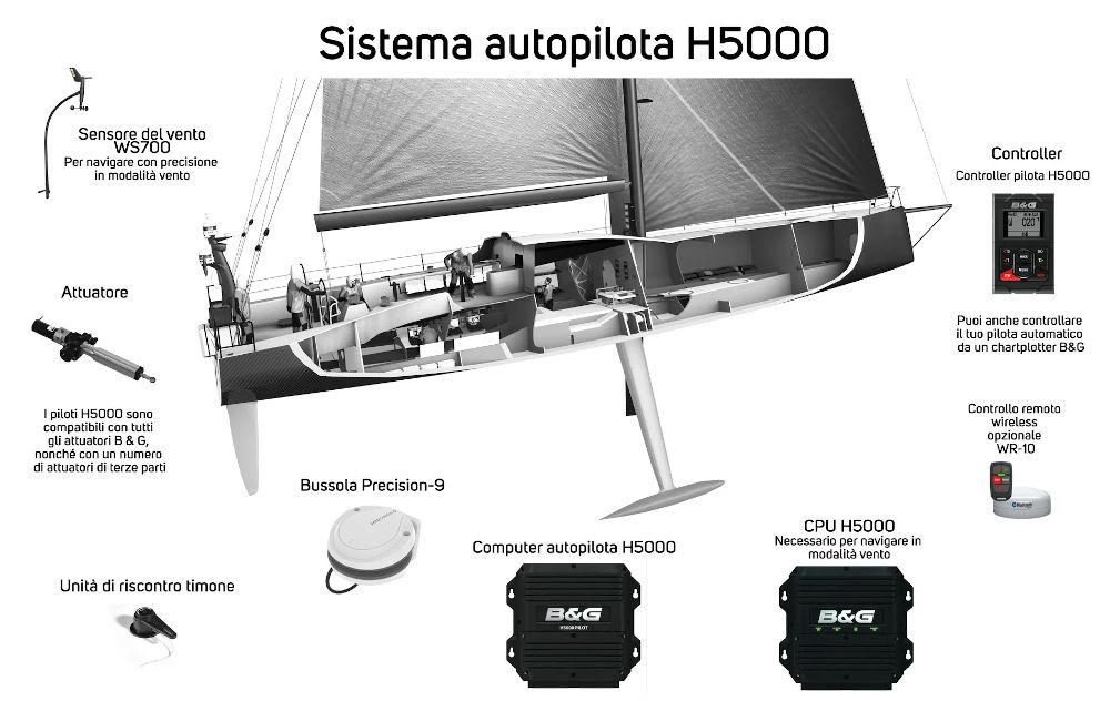 Autopilota B&G H5000