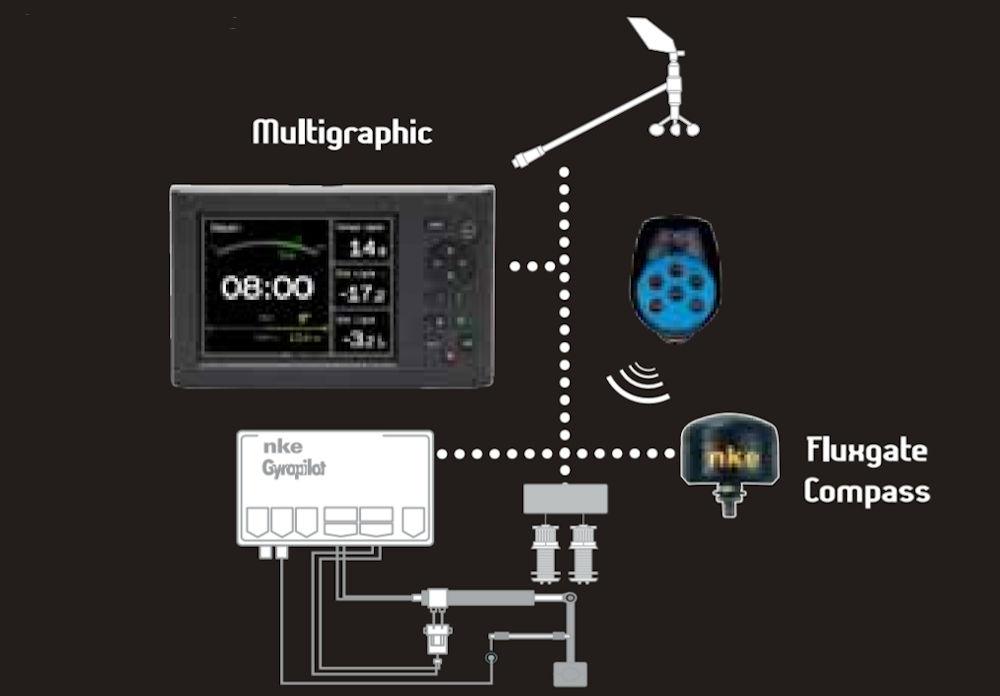 Autopilota NKE Marine Electronics Racing Key System Pack
